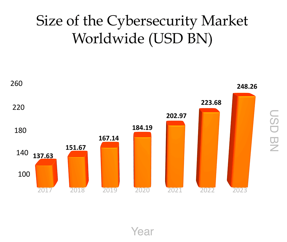 Size of the Cybersecurity Market Worldwide (USD BN)